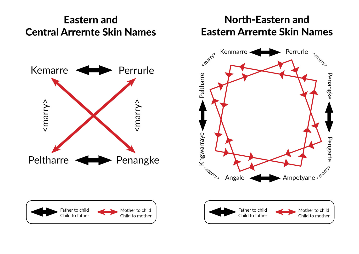 North Eastern and Eastern Arrernte skin names